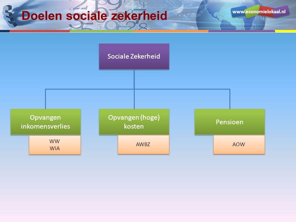 Doelen sociale zekerheid