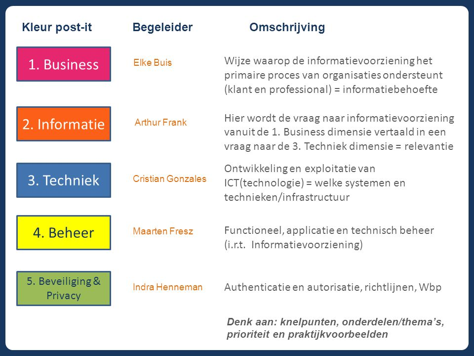 1. Business 2. Informatie 3. Techniek 4. Beheer Kleur post-it