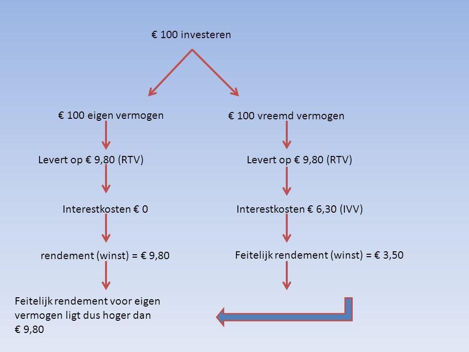 € 100 investeren € 100 eigen vermogen. € 100 vreemd vermogen. Levert op € 9,80 (RTV) Levert op € 9,80 (RTV)