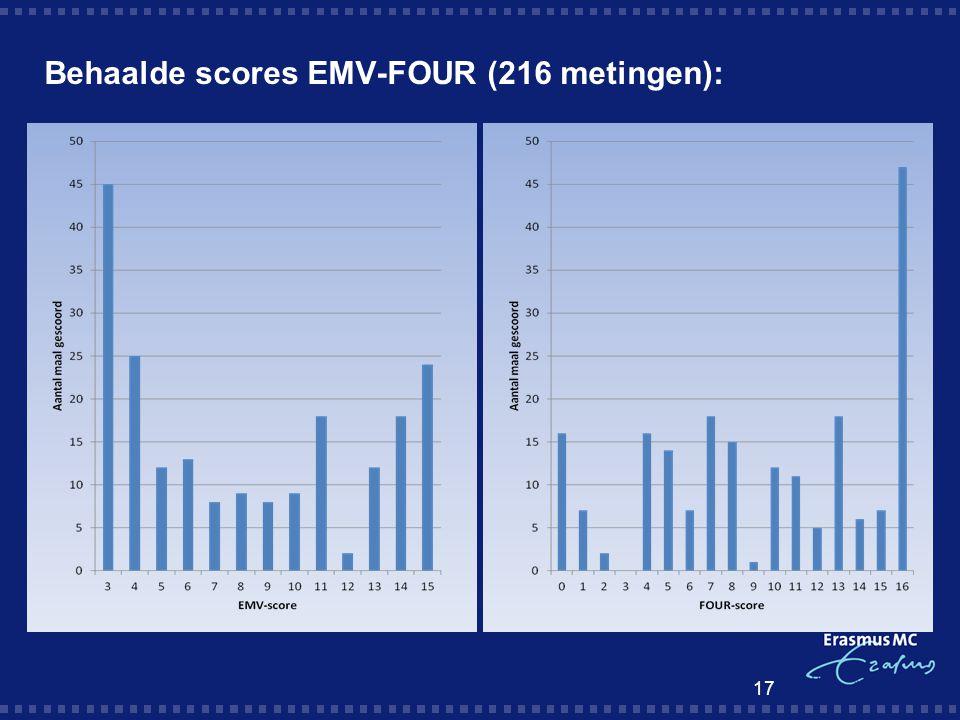 Behaalde scores EMV-FOUR (216 metingen):