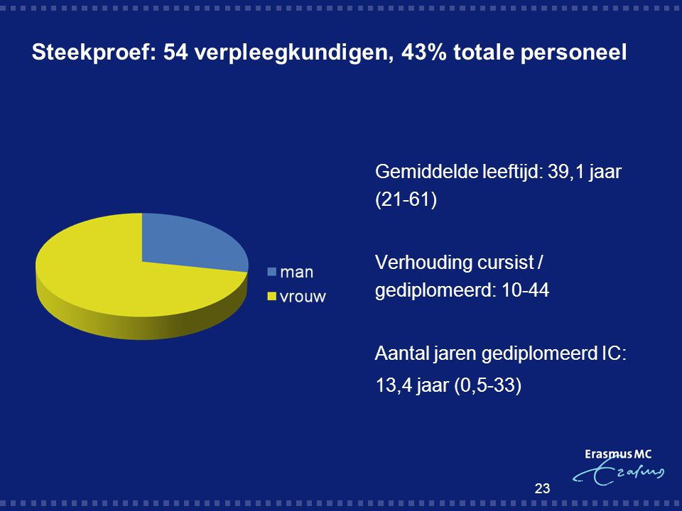 Steekproef: 54 verpleegkundigen, 43% totale personeel