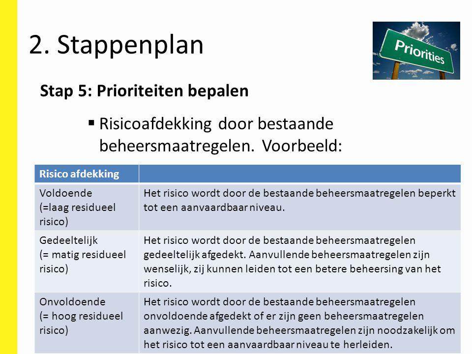 2. Stappenplan Stap 5: Prioriteiten bepalen