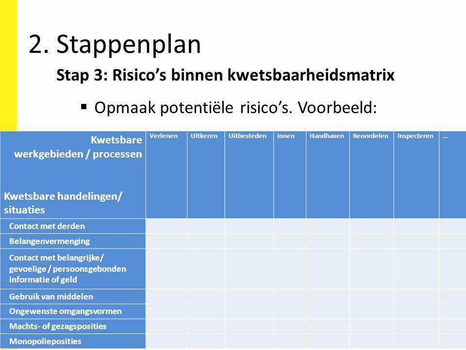 2. Stappenplan Stap 3: Risico's binnen kwetsbaarheidsmatrix