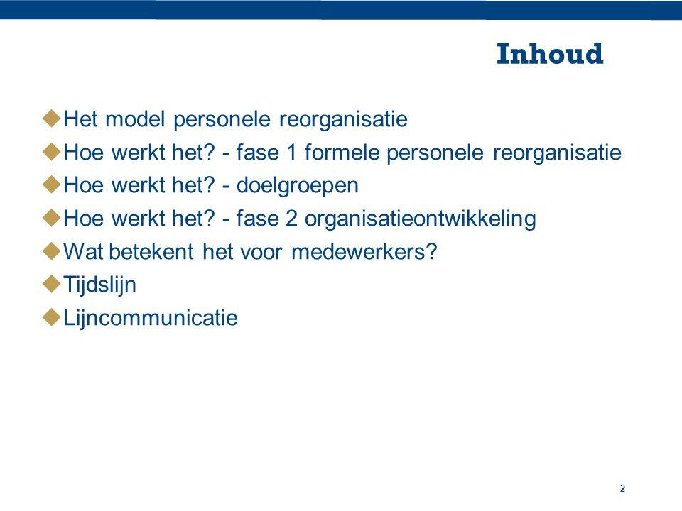 Inhoud Het model personele reorganisatie