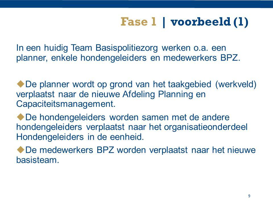 Fase 1 | voorbeeld (1) In een huidig Team Basispolitiezorg werken o.a. een planner, enkele hondengeleiders en medewerkers BPZ.