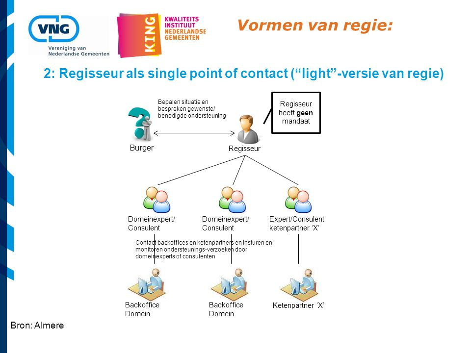 2: Regisseur als single point of contact ( light -versie van regie)