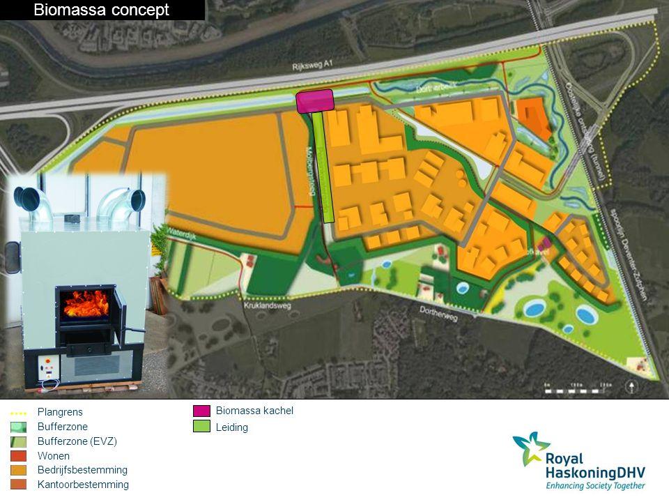 Biomassa concept Plangrens Bufferzone Bufferzone (EVZ) Wonen