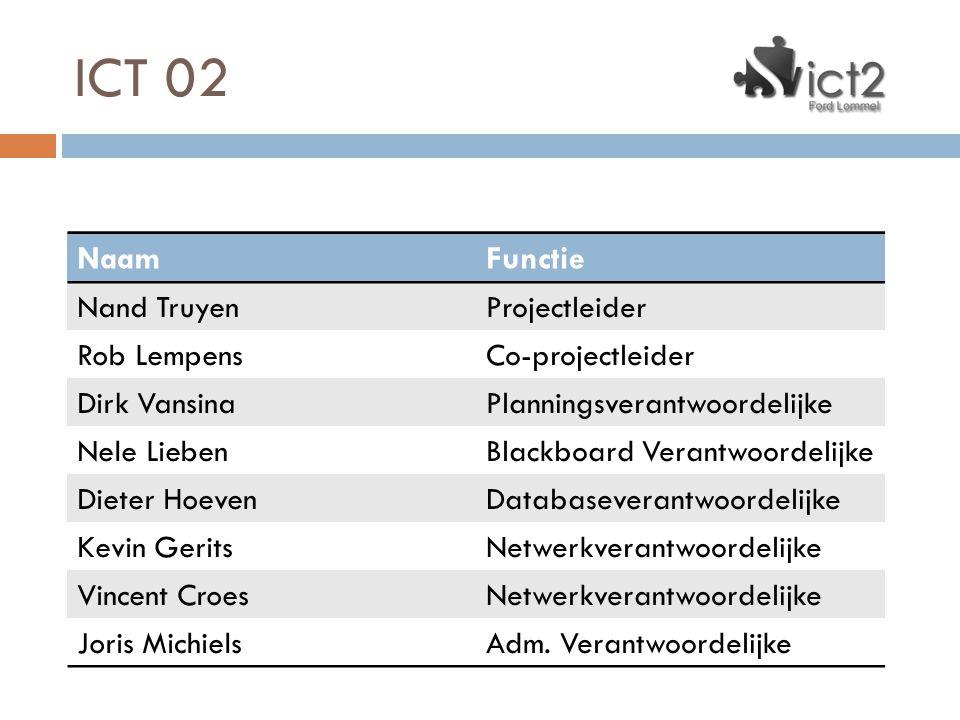 ICT 02 Naam Functie Nand Truyen Projectleider Rob Lempens