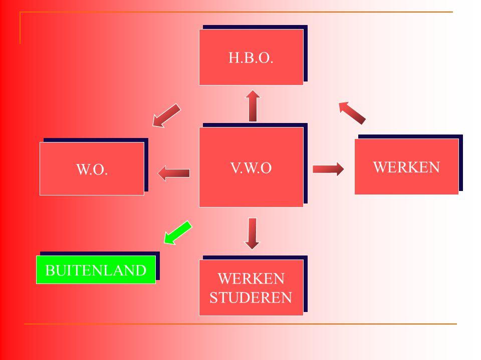 H.B.O. V.W.O WERKEN W.O. BUITENLAND WERKEN STUDEREN