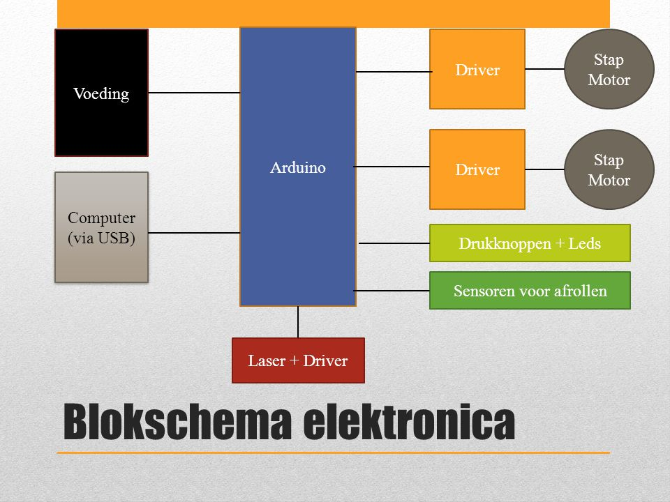 Blokschema elektronica