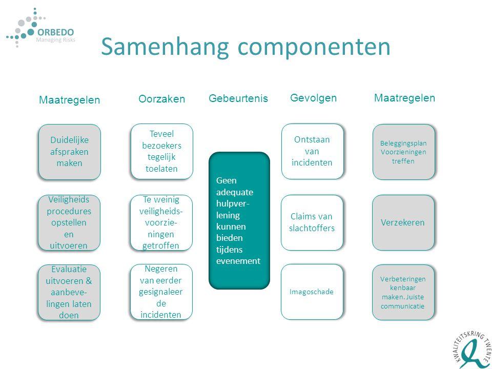 Samenhang componenten