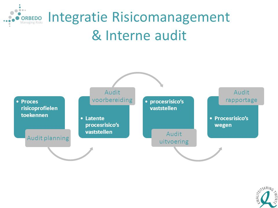 Integratie Risicomanagement & Interne audit
