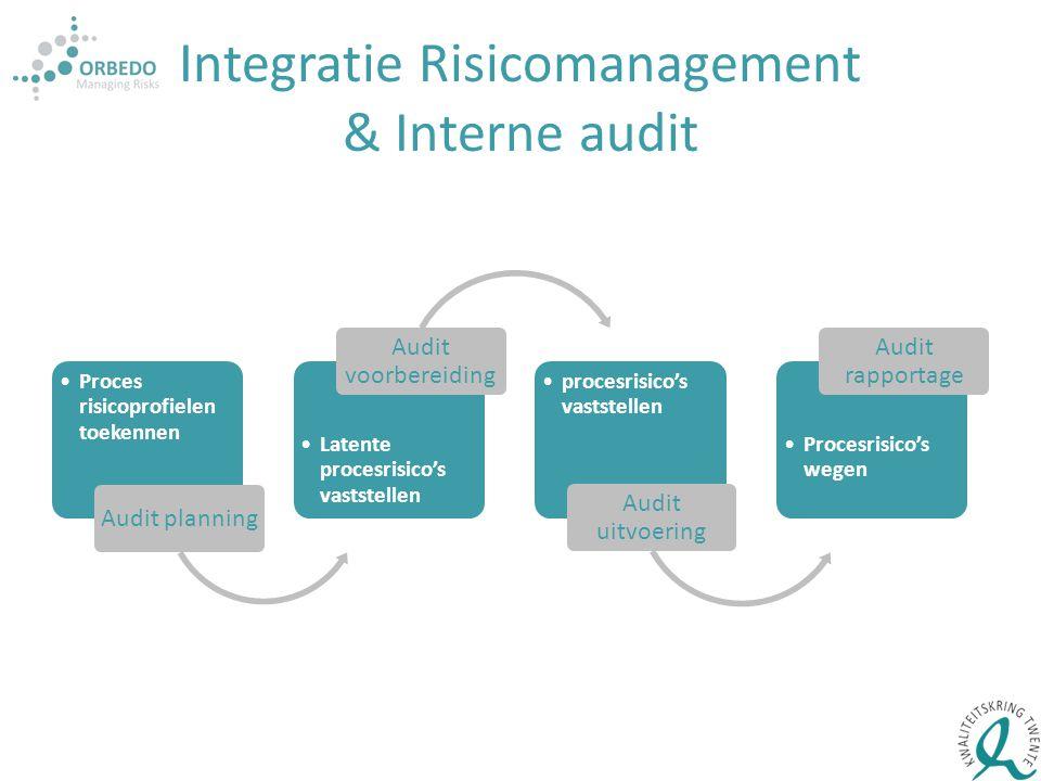Integratie Risicomanagement & Interne audit