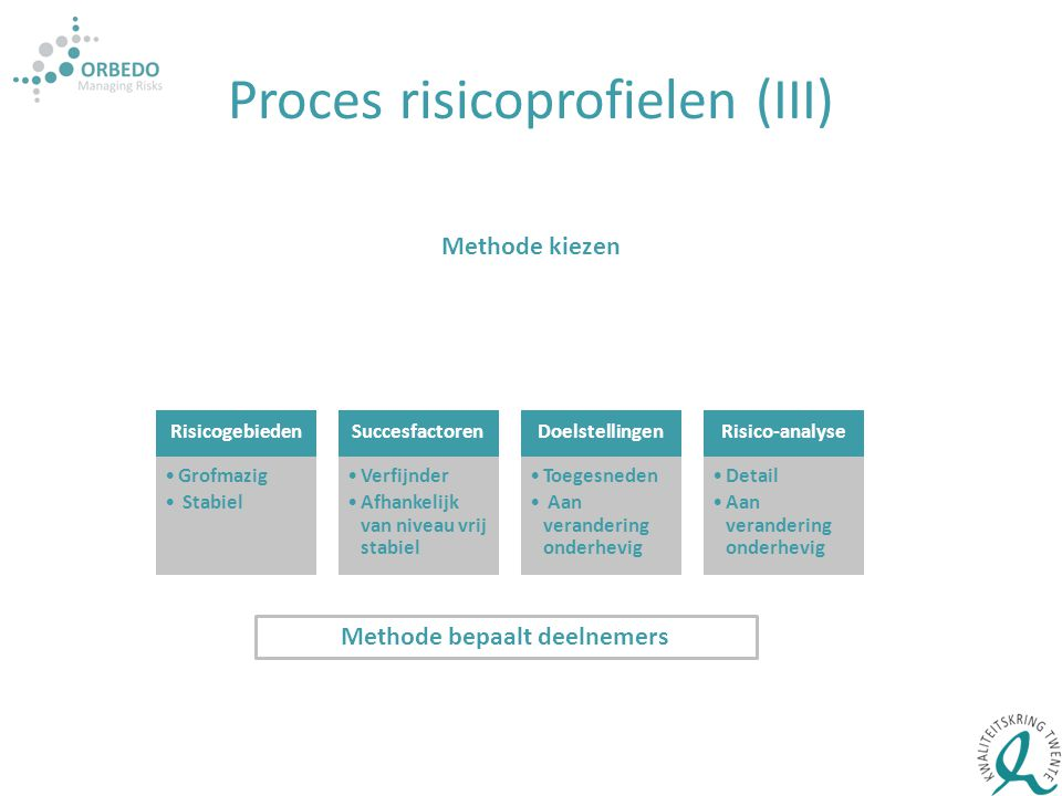 Proces risicoprofielen (III)