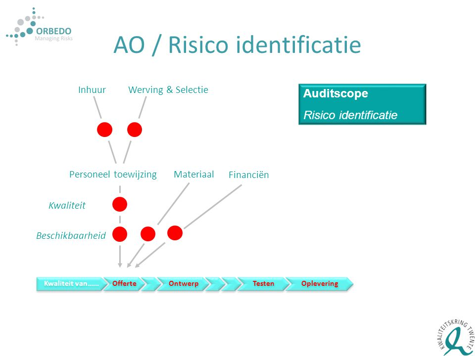 AO / Risico identificatie