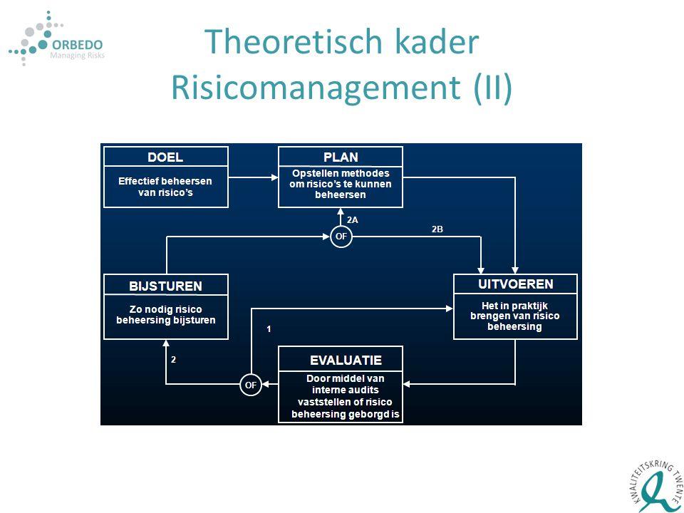 Theoretisch kader Risicomanagement (II)
