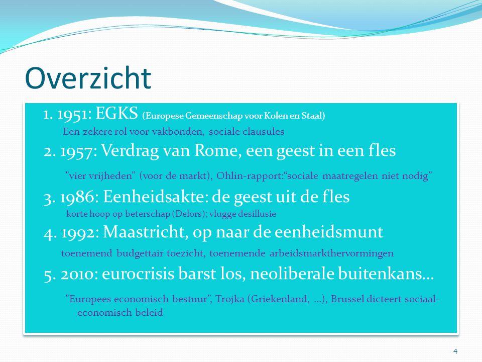 Overzicht 1. 1951: EGKS (Europese Gemeenschap voor Kolen en Staal)