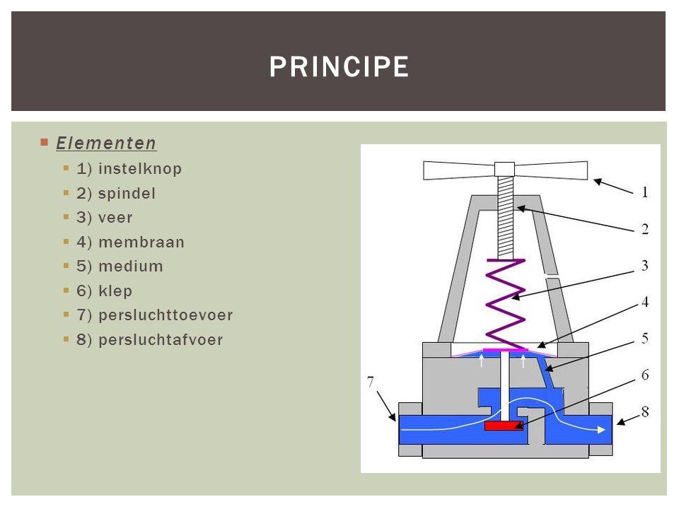 principe Elementen 1) instelknop 2) spindel 3) veer 4) membraan