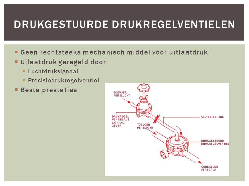 Drukgestuurde drukregelventielen