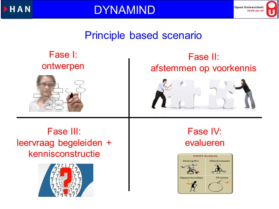 DYNAMIND Principle based scenario Fase I: ontwerpen Fase II: