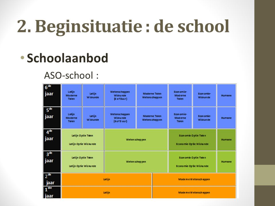 2. Beginsituatie : de school