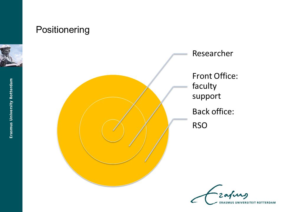 Positionering Researcher Front Office: faculty support Back office: