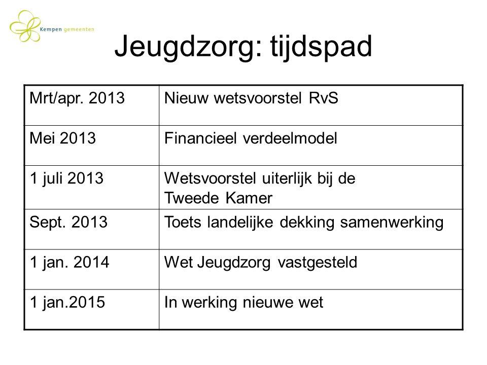 Jeugdzorg: tijdspad Mrt/apr. 2013 Nieuw wetsvoorstel RvS Mei 2013