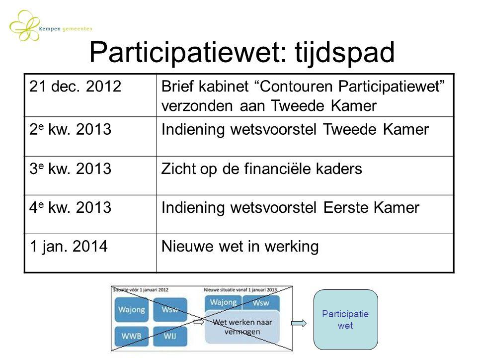 Participatiewet: tijdspad