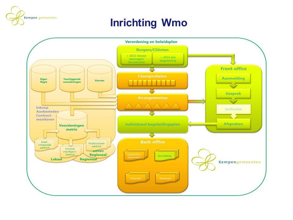 Inrichting Wmo De inrichting van de begeleiding bestaat uit de volgende delen: Het primaire proces (geel/groen)