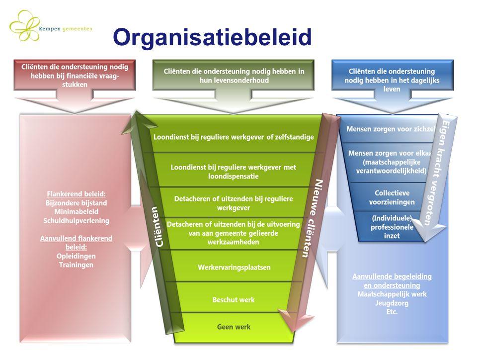 Organisatiebeleid 53