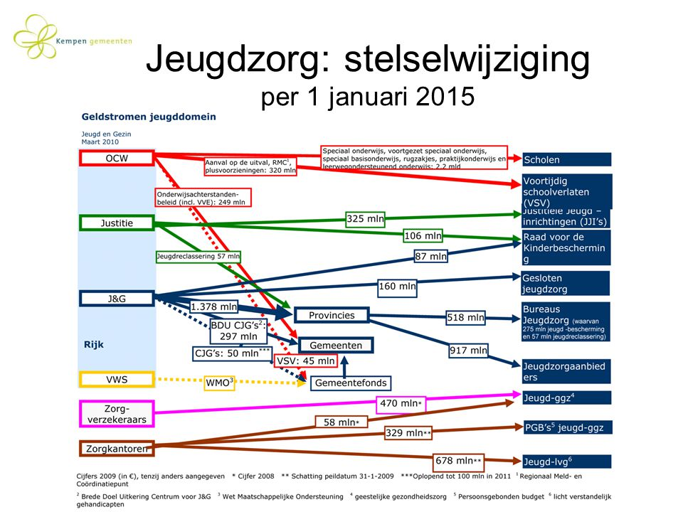 Jeugdzorg: stelselwijziging per 1 januari 2015