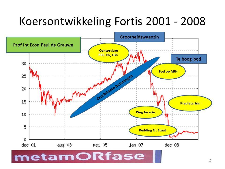 Koersontwikkeling Fortis 2001 - 2008