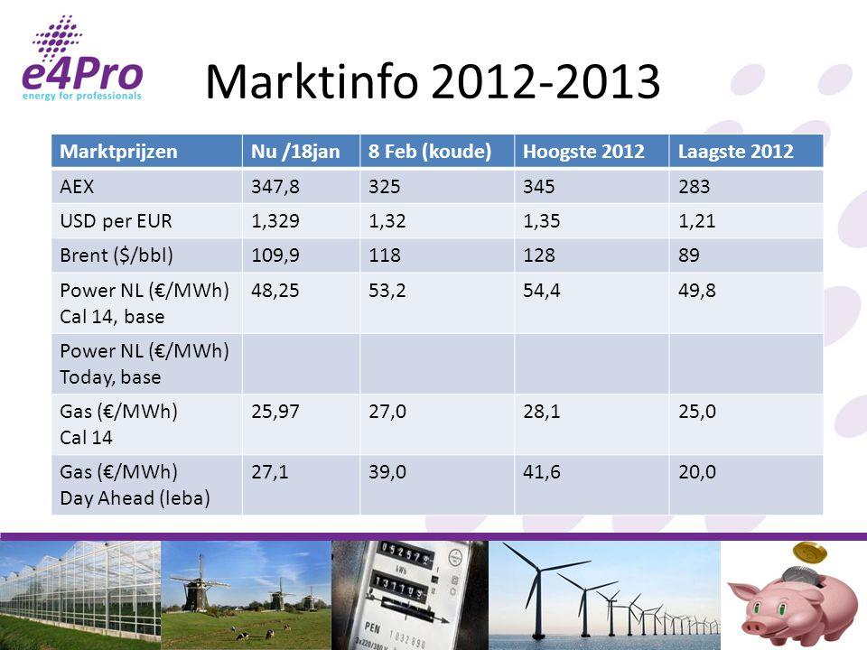 Marktinfo 2012-2013 Marktprijzen Nu /18jan 8 Feb (koude) Hoogste 2012