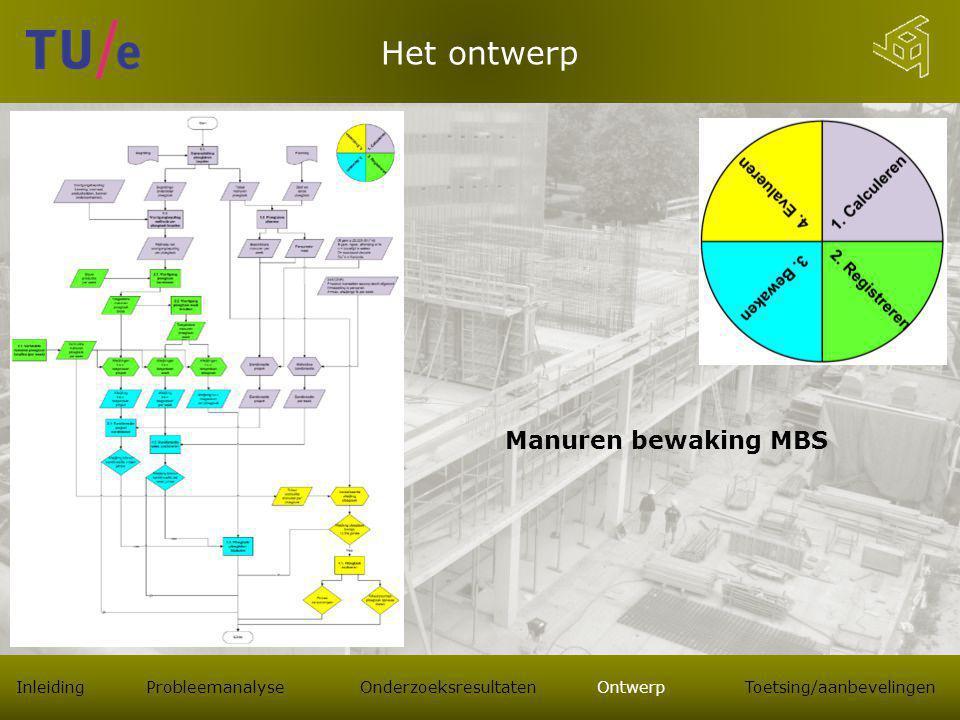 Het ontwerp Manuren bewaking MBS