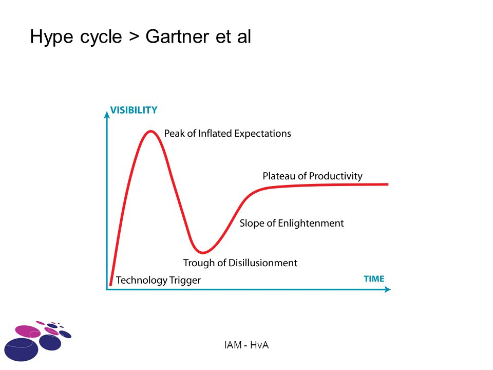 Hype cycle > Gartner et al