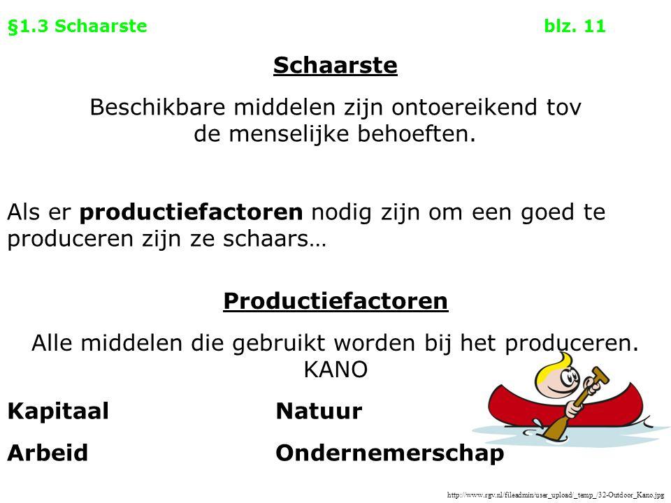 Schaarste Productiefactoren