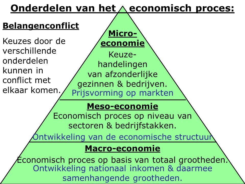 Onderdelen van het economisch proces:
