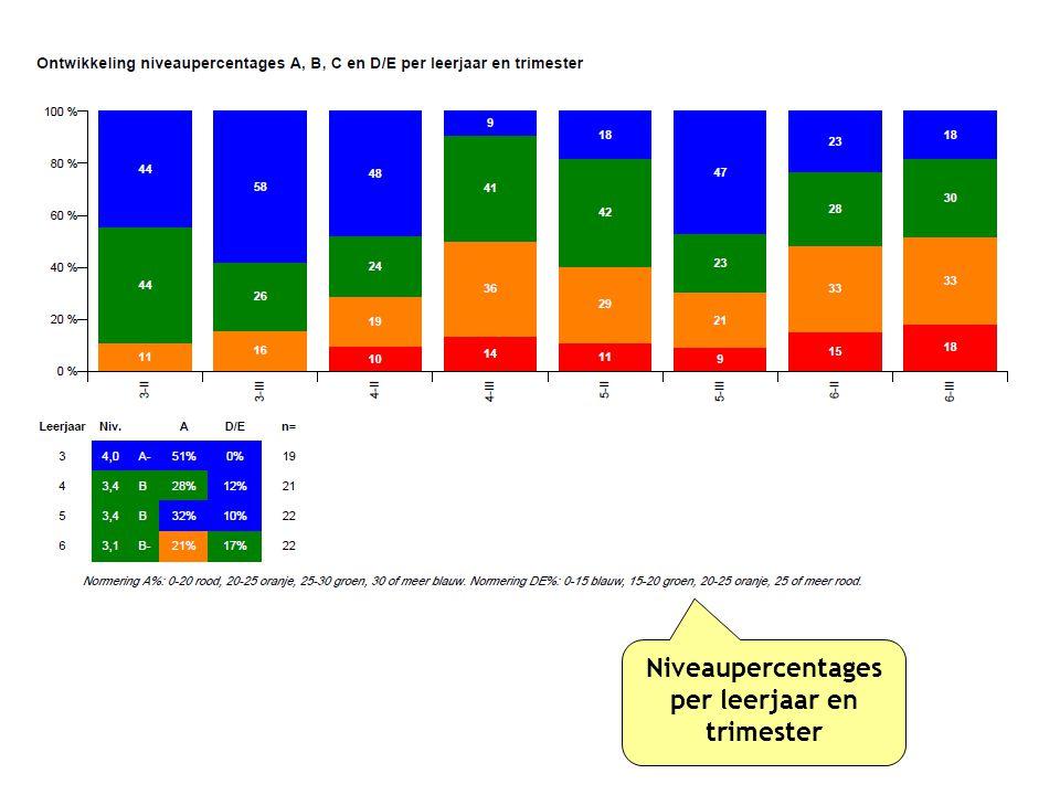 Niveaupercentages per leerjaar en trimester
