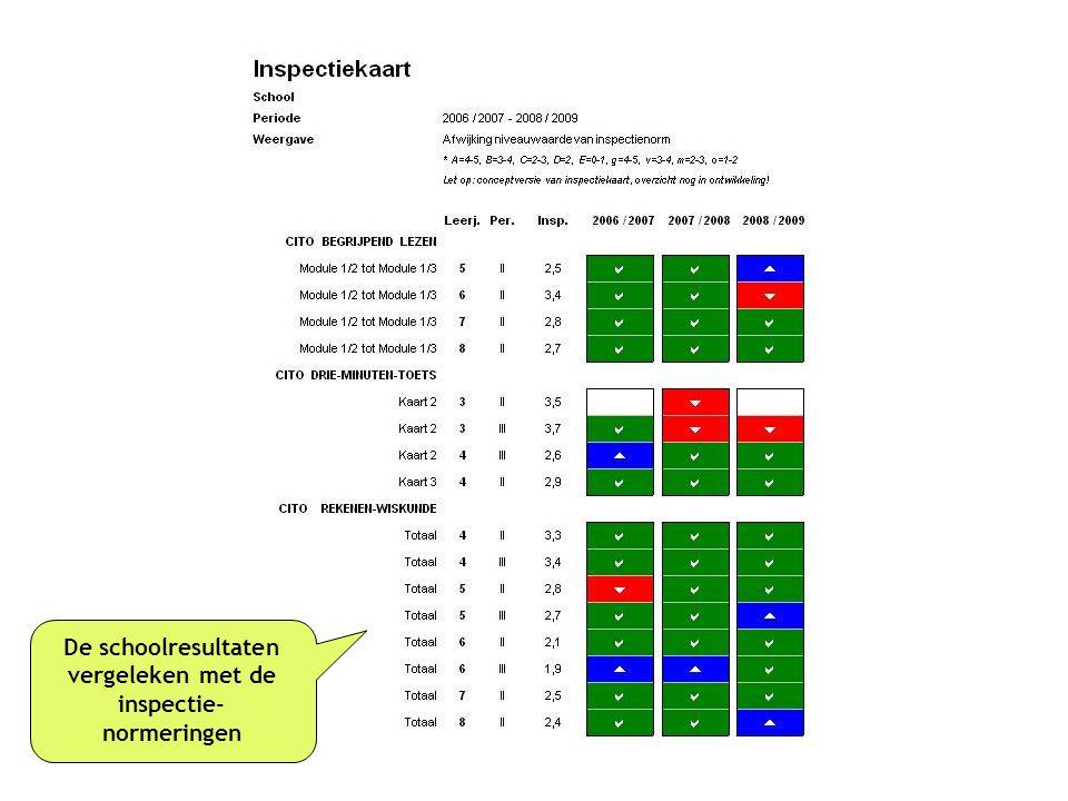 De schoolresultaten vergeleken met de inspectie-normeringen