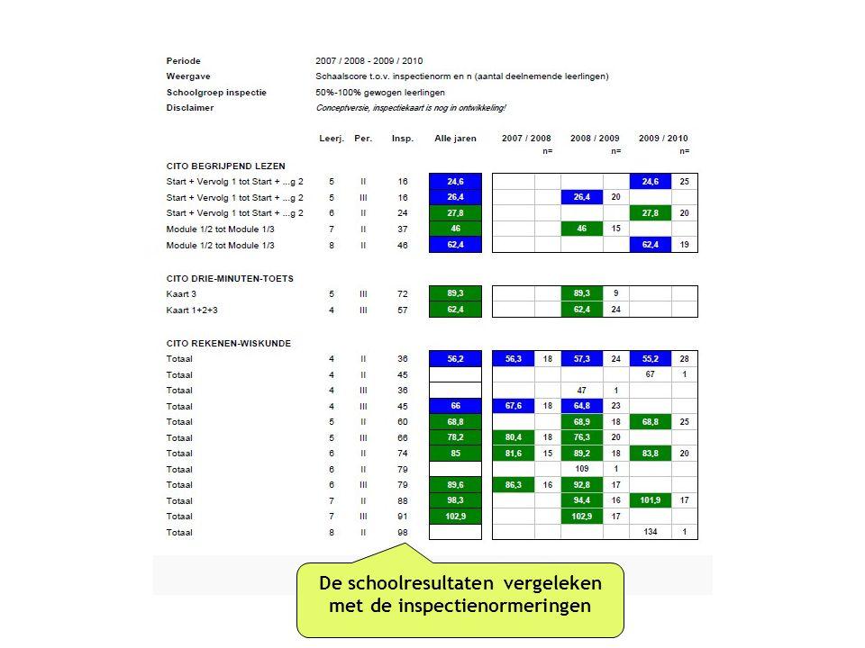De schoolresultaten vergeleken met de inspectienormeringen