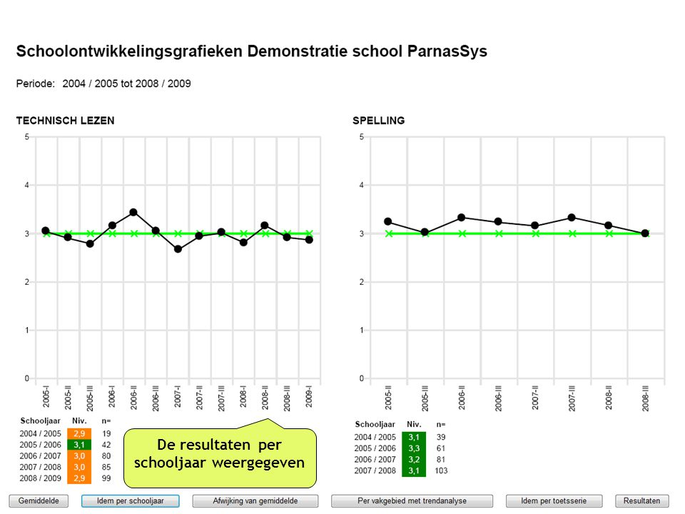 De resultaten per schooljaar weergegeven