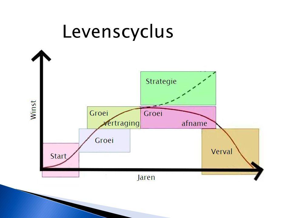 Levenscyclus