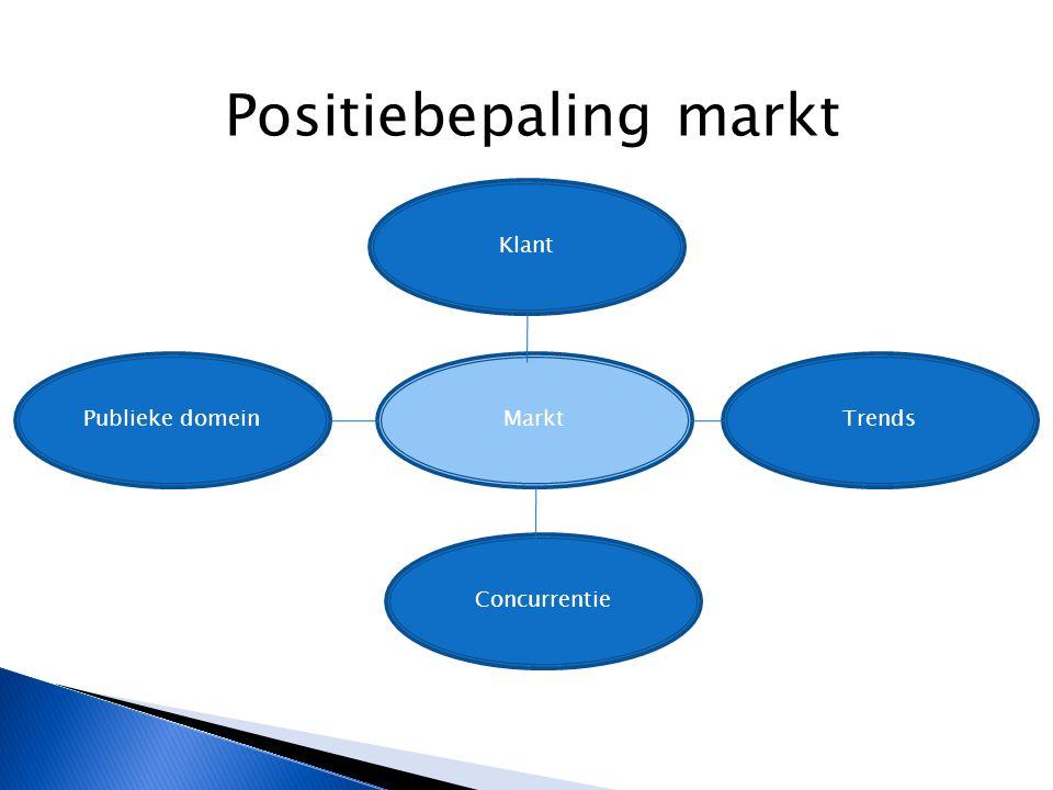 Positiebepaling markt