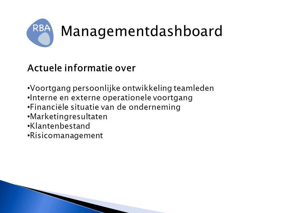 Managementdashboard Actuele informatie over