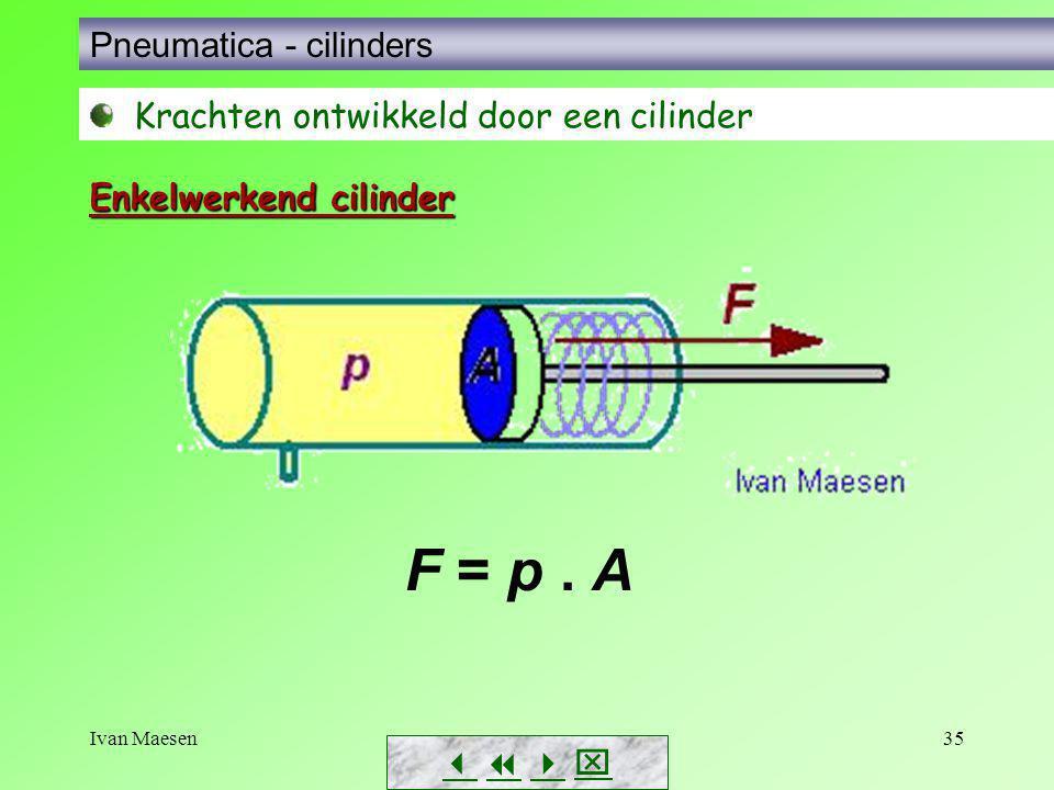 F = p . A Pneumatica - cilinders Krachten ontwikkeld door een cilinder