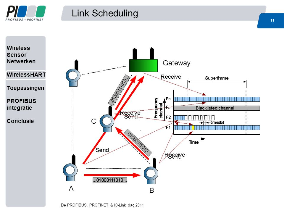Link Scheduling Gateway C A B De PROFIBUS, PROFINET & IO-Link dag 2011