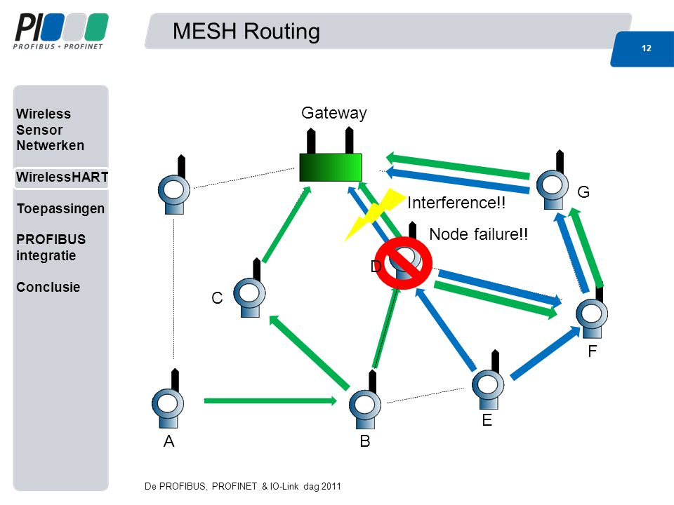 MESH Routing Gateway G Interference!! Node failure!! D C F E A B 12 12