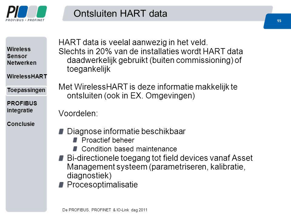 Ontsluiten HART data HART data is veelal aanwezig in het veld.