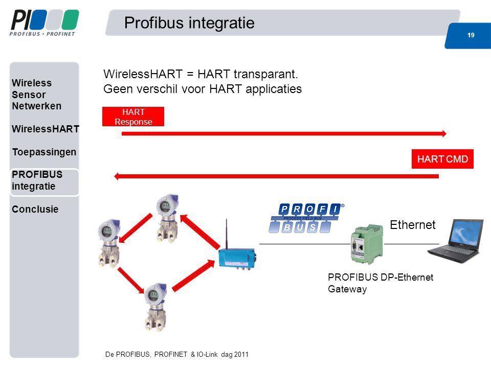 Profibus integratie WirelessHART = HART transparant.