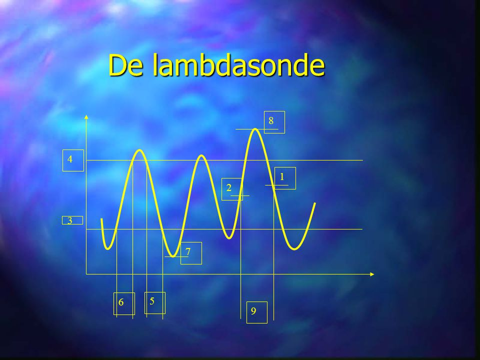 De lambdasonde 6 8 1 2 9 5 7 4 3